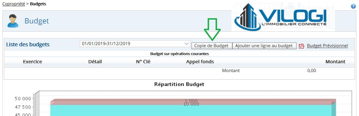 Copie d'un budget antérieur de copropriété