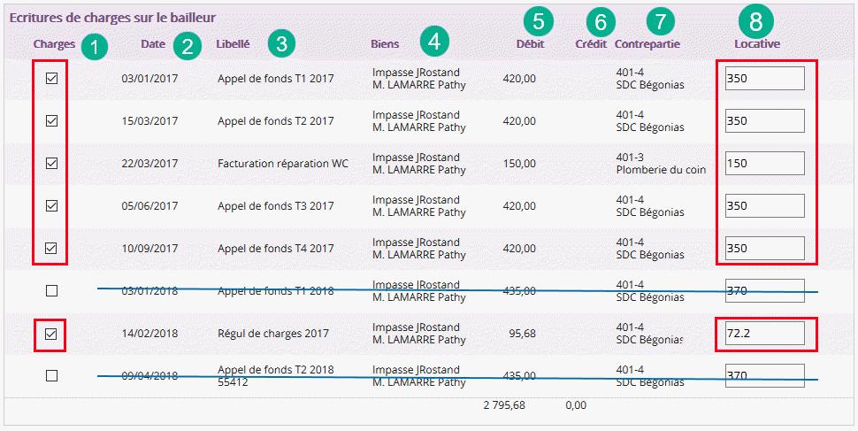 Les dépenses payées par l administrateur de bien pour le logement loué