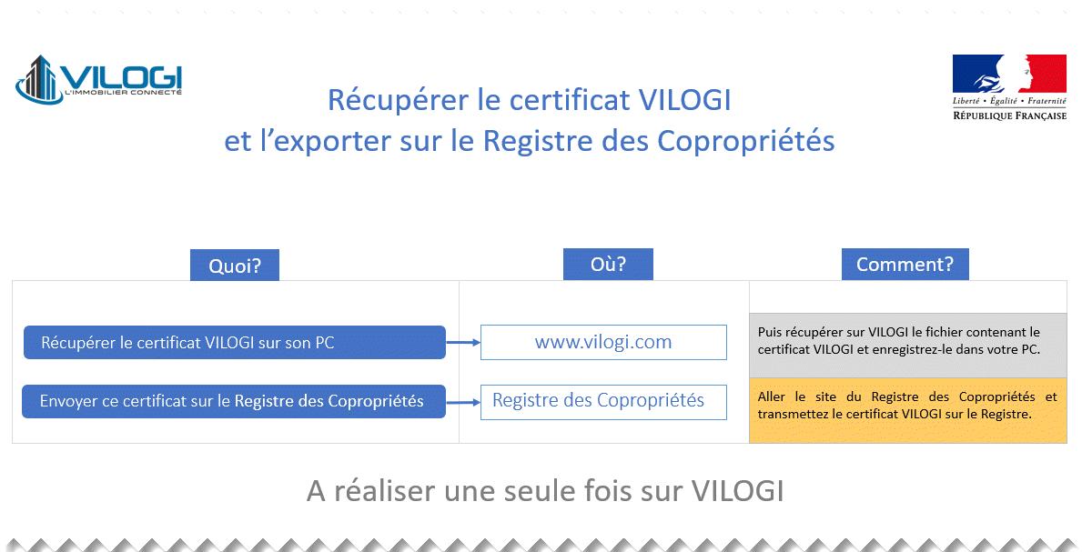 Déposer le certificat VILOGI sur le registre des copropriétés
