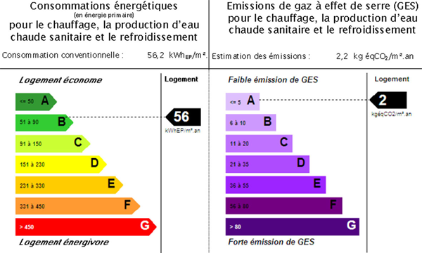 Le Diagnostic Performance Energétique