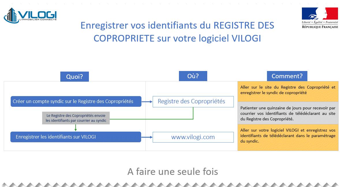 Identifiants du syndic au registre des coprorpiétés logiciel syndic