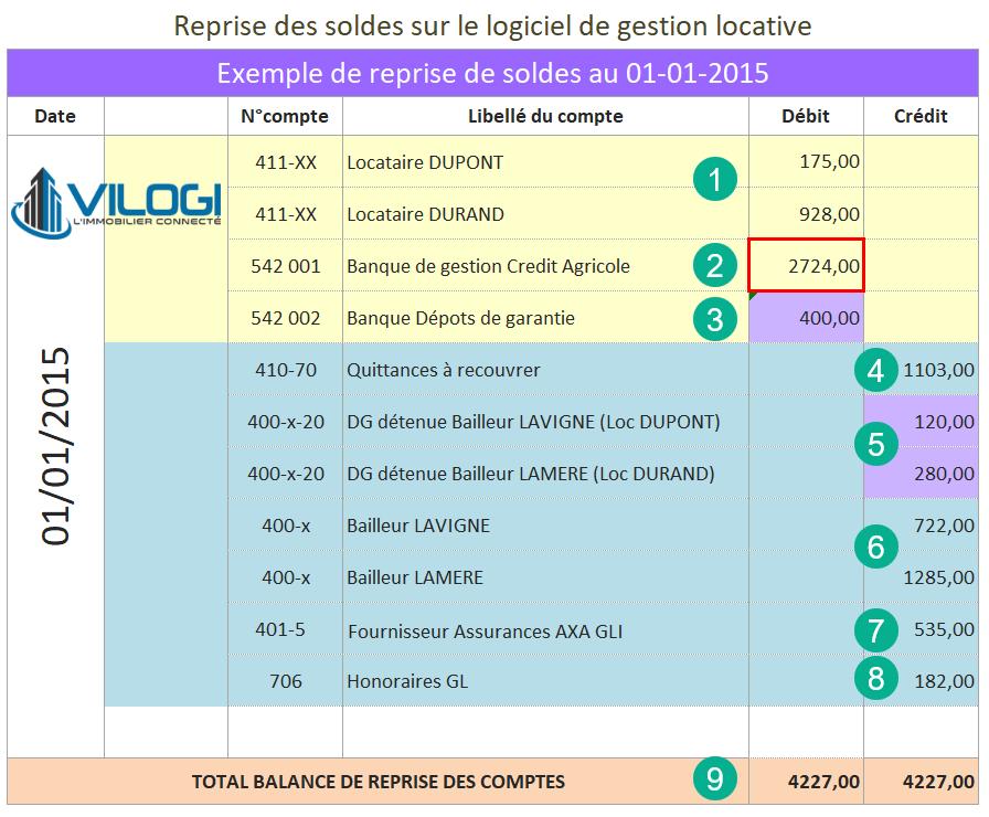 Exemple de reprise des soldes sur le logiciel de gestion locative VILOGI