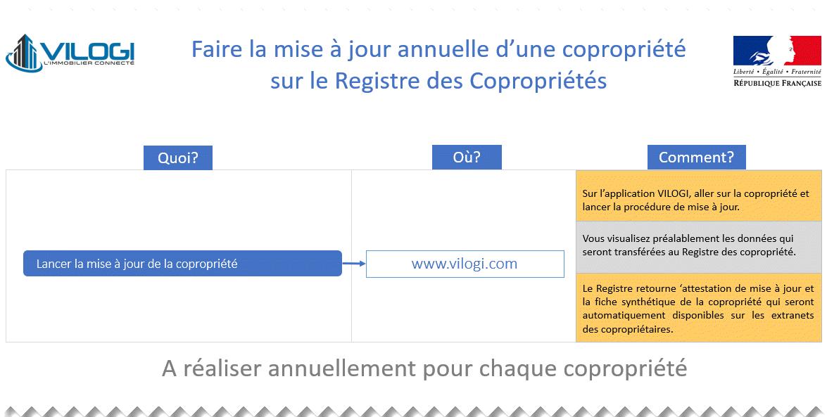 Mise à jour automatique des copropriétés chaque année au registre des coprorpriétés