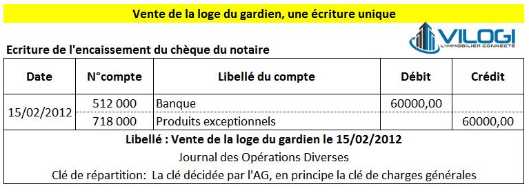 Ecriture comptable pour la vente du gardien par la copropriété